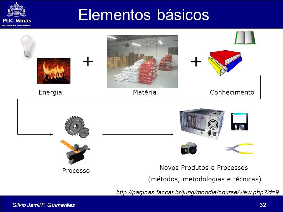 Silvio Jamil F. Guimarães32 MatériaEnergia + + Conhecimento Novos Produtos e Processos (métodos, metodologias e técnicas) Processo Elementos básicos h