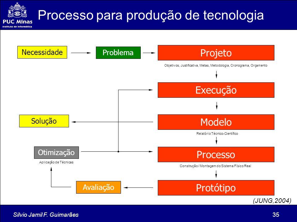Silvio Jamil F. Guimarães35 Projeto Execução Problema Solução Modelo Necessidade Processo Protótipo Avaliação Otimização Objetivos, Justificativa, Met