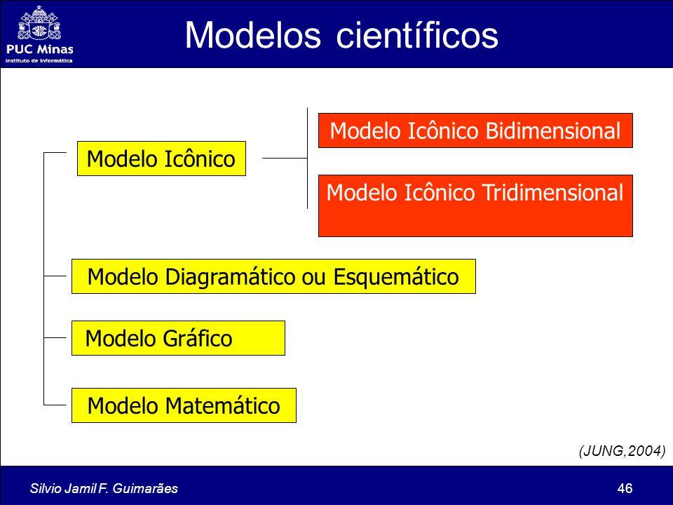 Silvio Jamil F. Guimarães46 Modelo Icônico Modelo Icônico Tridimensional Modelo Icônico Bidimensional Modelo Diagramático ou Esquemático Modelo Gráfic