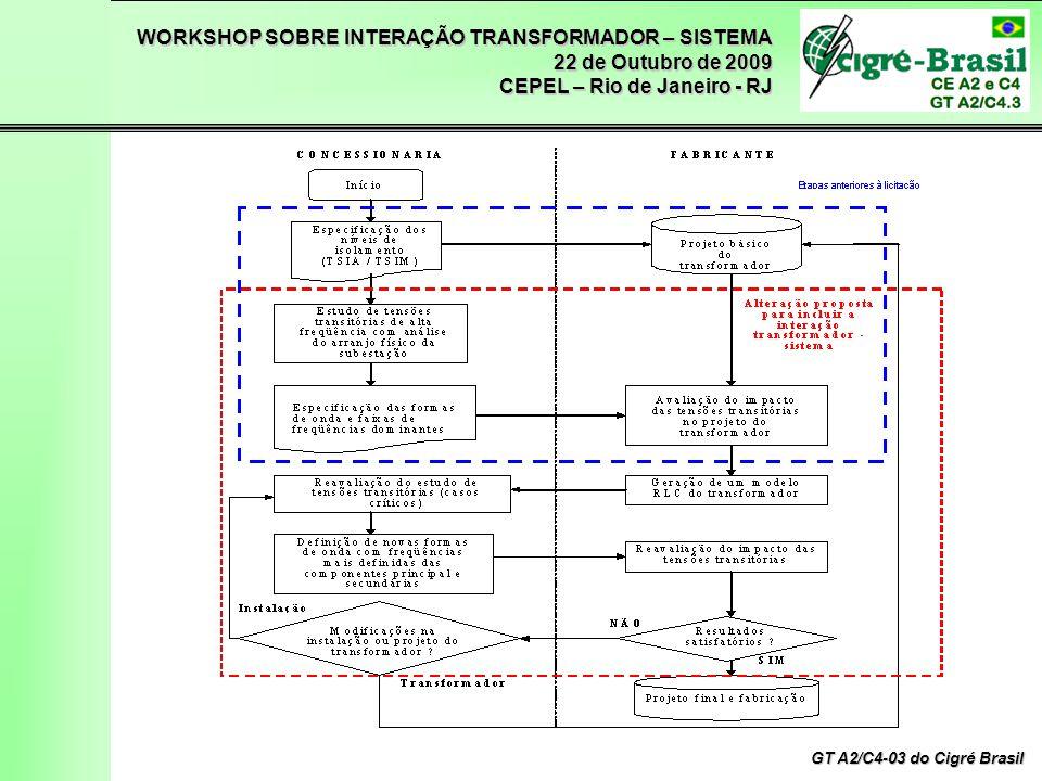 WORKSHOP SOBRE INTERAÇÃO TRANSFORMADOR – SISTEMA 22 de Outubro de 2009 CEPEL – Rio de Janeiro - RJ GT A2/C4-03 do Cigré Brasil