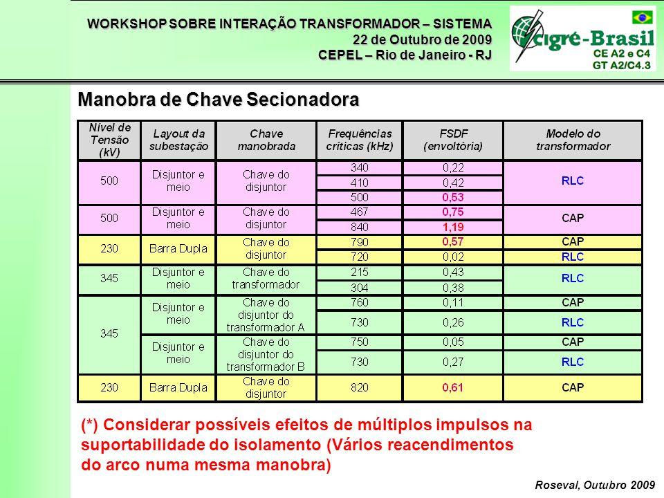 WORKSHOP SOBRE INTERAÇÃO TRANSFORMADOR – SISTEMA 22 de Outubro de 2009 CEPEL – Rio de Janeiro - RJ Roseval, Outubro 2009 Manobra de Chave Secionadora