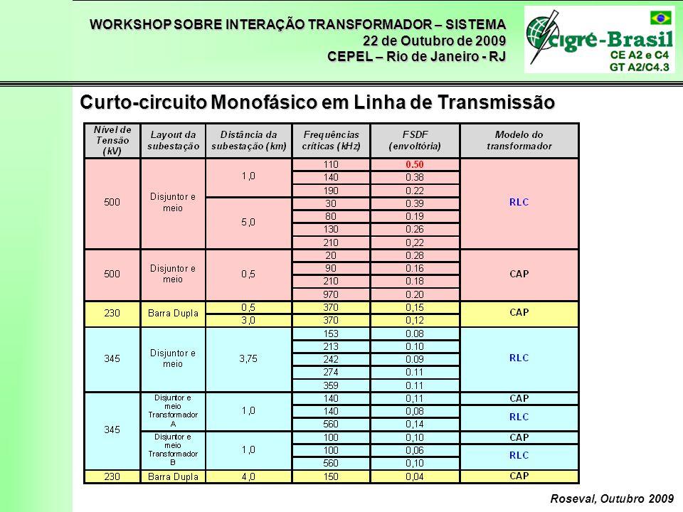 WORKSHOP SOBRE INTERAÇÃO TRANSFORMADOR – SISTEMA 22 de Outubro de 2009 CEPEL – Rio de Janeiro - RJ Roseval, Outubro 2009 Curto-circuito Monofásico em