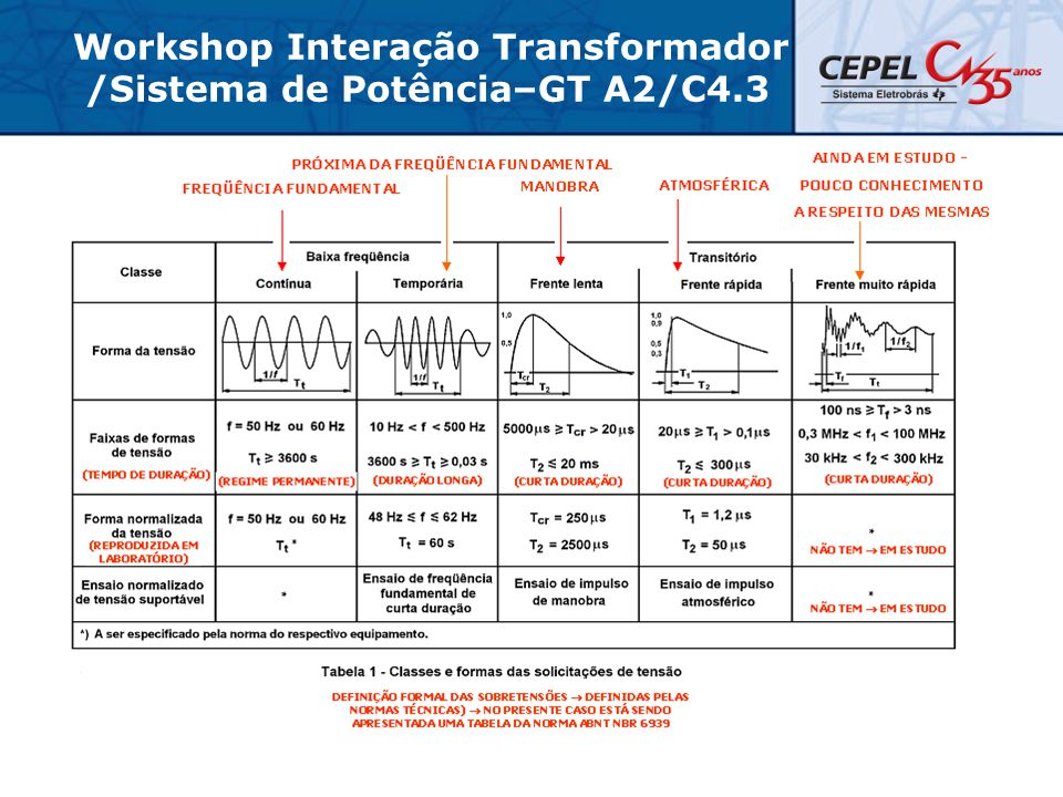 Workshop Interação Transformador /Sistema de Potência–GT A2/C4.3