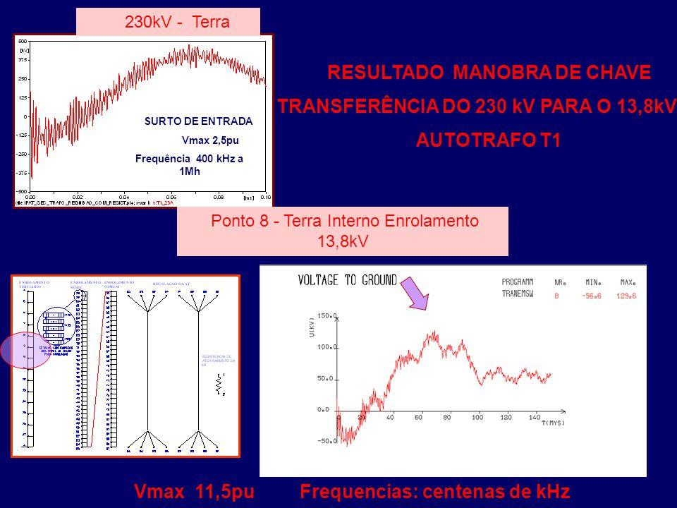 RESULTADO MANOBRA DE CHAVE TRANSFERÊNCIA DO 230 kV PARA O 13,8kV AUTOTRAFO T1 SURTO DE ENTRADA Vmax 2,5pu Frequência 400 kHz a 1Mh 230kV - Terra Ponto