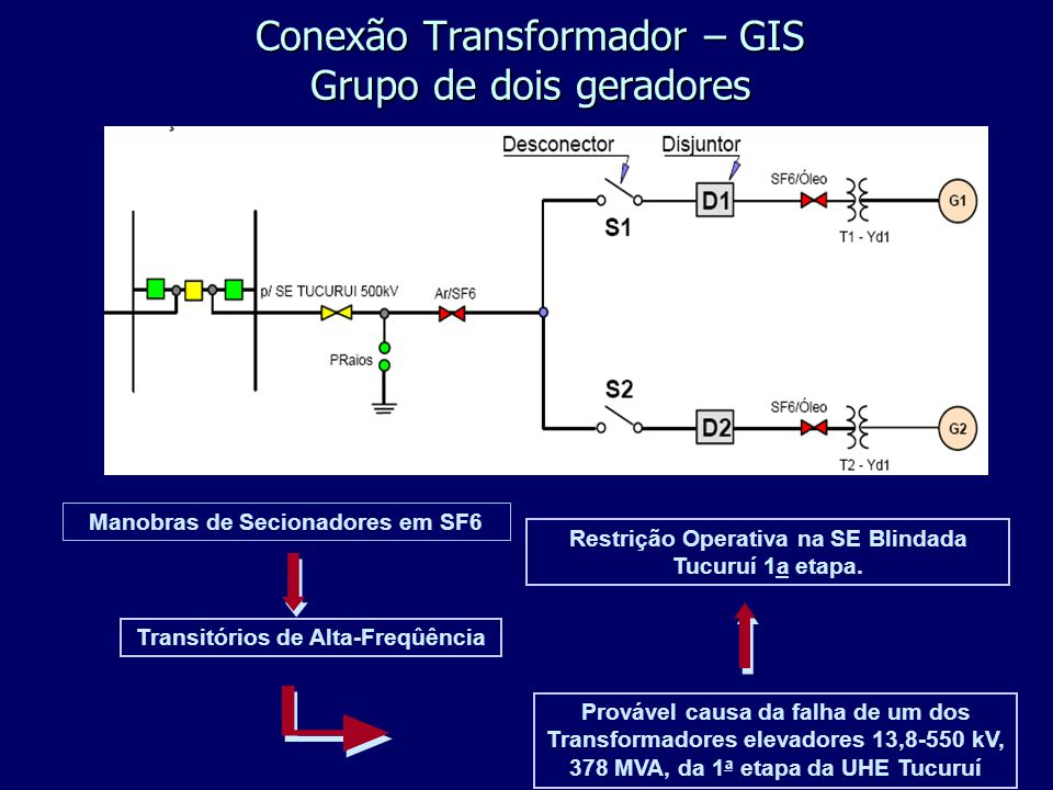 Conexão Transformador – GIS Grupo de dois geradores Manobras de Secionadores em SF6 Transitórios de Alta-Freqûência Provável causa da falha de um dos