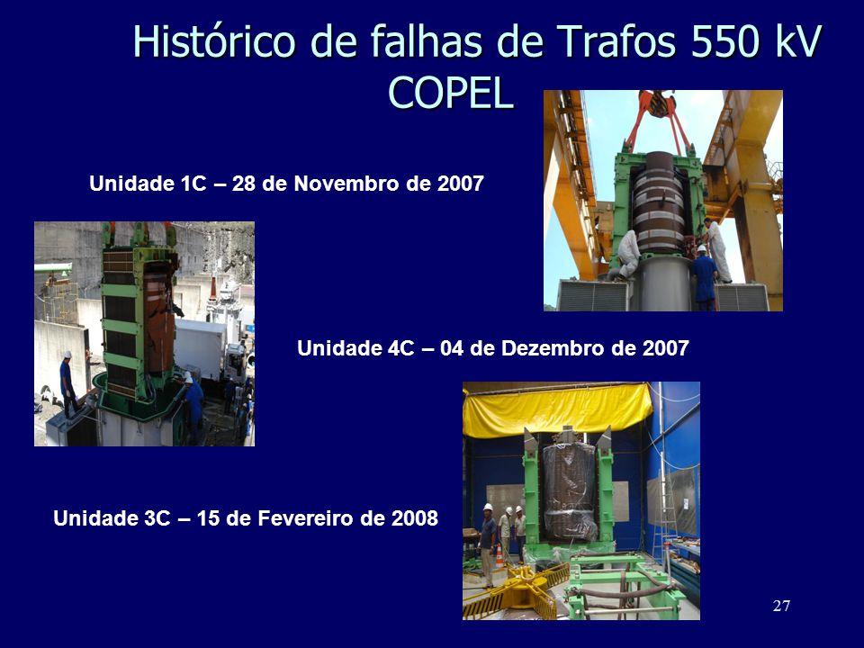 27 Unidade 4C – 04 de Dezembro de 2007 Unidade 1C – 28 de Novembro de 2007 Unidade 3C – 15 de Fevereiro de 2008 Histórico de falhas de Trafos 550 kV C