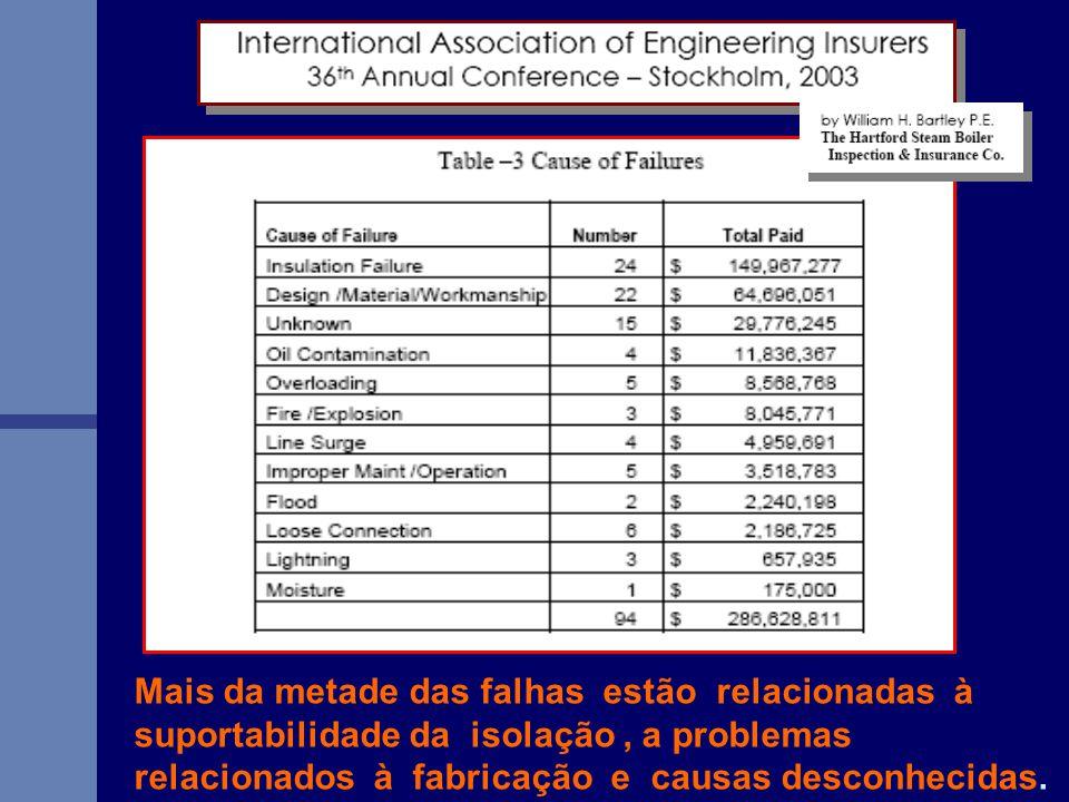 Mais da metade das falhas estão relacionadas à suportabilidade da isolação, a problemas relacionados à fabricação e causas desconhecidas.