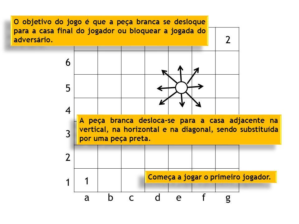 2 1 1 2 3 4 5 6 7 abcdefg A peça branca desloca-se para a casa adjacente na vertical, na horizontal e na diagonal, sendo substituída por uma peça preta.