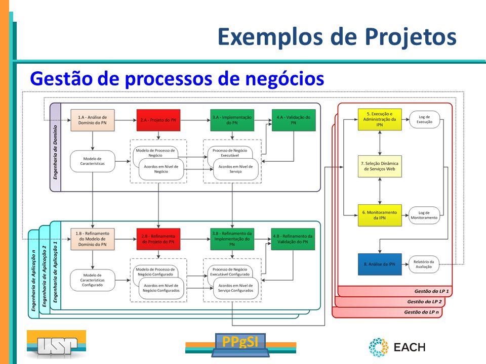 PPgSI Exemplos de Projetos Gestão de processos de negócios