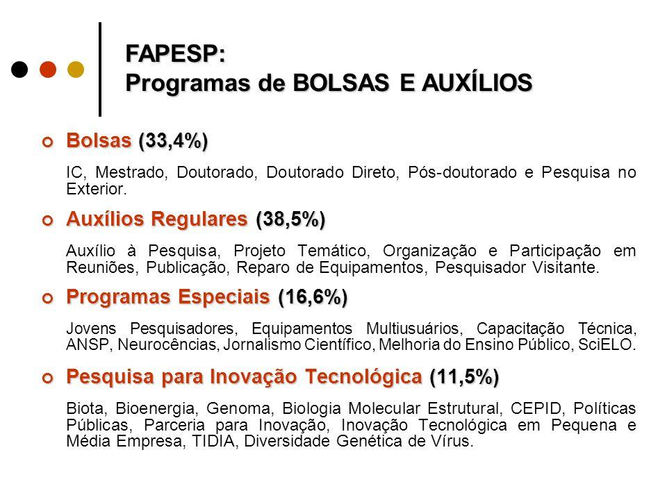Bolsas (33,4%) IC, Mestrado, Doutorado, Doutorado Direto, Pós-doutorado e Pesquisa no Exterior.