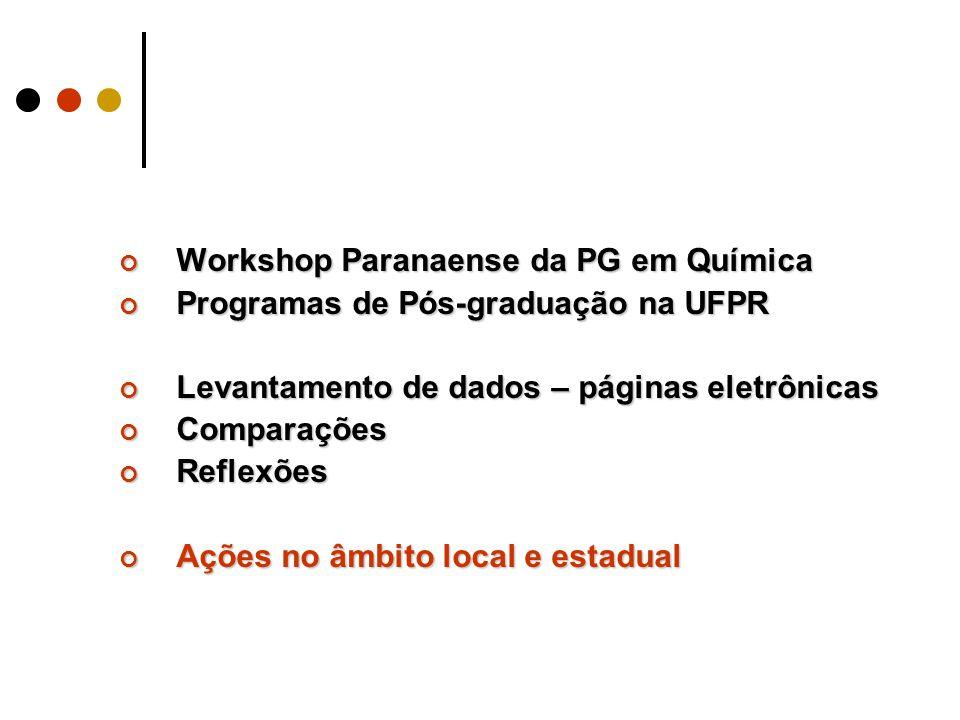 Workshop Paranaense da PG em Química Programas de Pós-graduação na UFPR Levantamento de dados – páginas eletrônicas ComparaçõesReflexões Ações no âmbito local e estadual