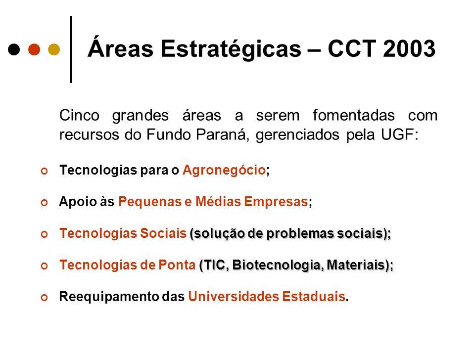 Áreas Estratégicas – CCT 2003 Cinco grandes áreas a serem fomentadas com recursos do Fundo Paraná, gerenciados pela UGF: Tecnologias para o Agronegócio; Apoio às Pequenas e Médias Empresas; (solução de problemas sociais); Tecnologias Sociais (solução de problemas sociais); (TIC, Biotecnologia, Materiais); Tecnologias de Ponta (TIC, Biotecnologia, Materiais); Reequipamento das Universidades Estaduais.