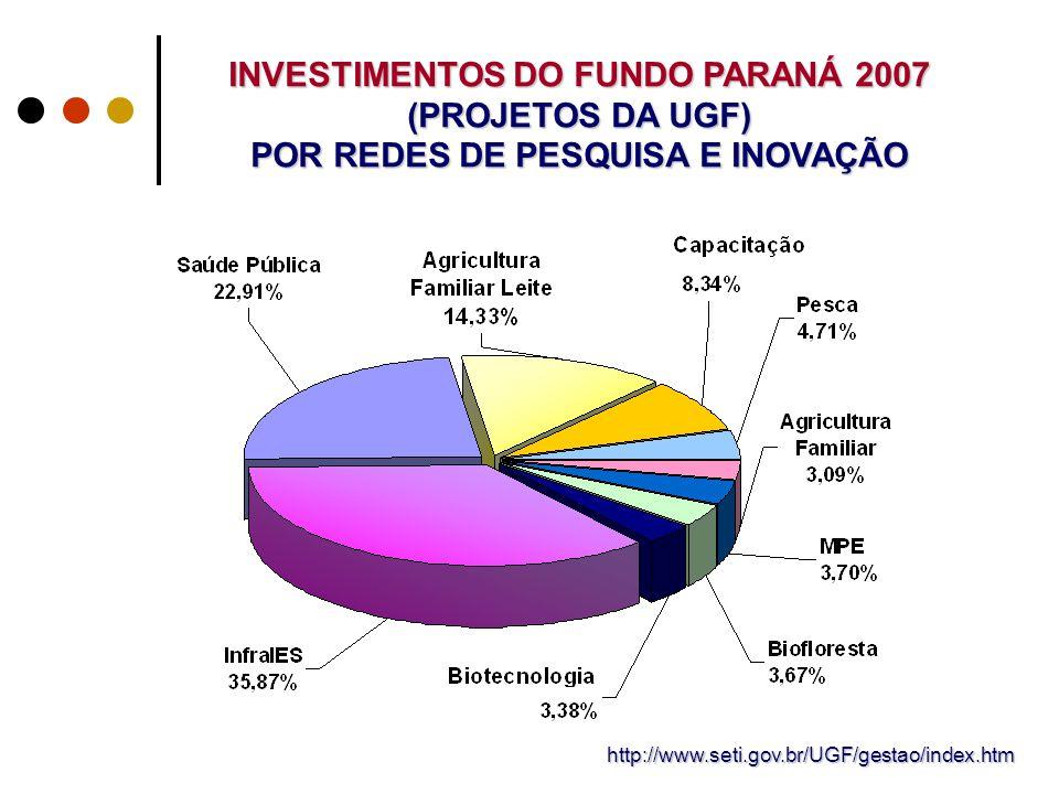 INVESTIMENTOS DO FUNDO PARANÁ 2007 (PROJETOS DA UGF) POR REDES DE PESQUISA E INOVAÇÃO http://www.seti.gov.br/UGF/gestao/index.htm