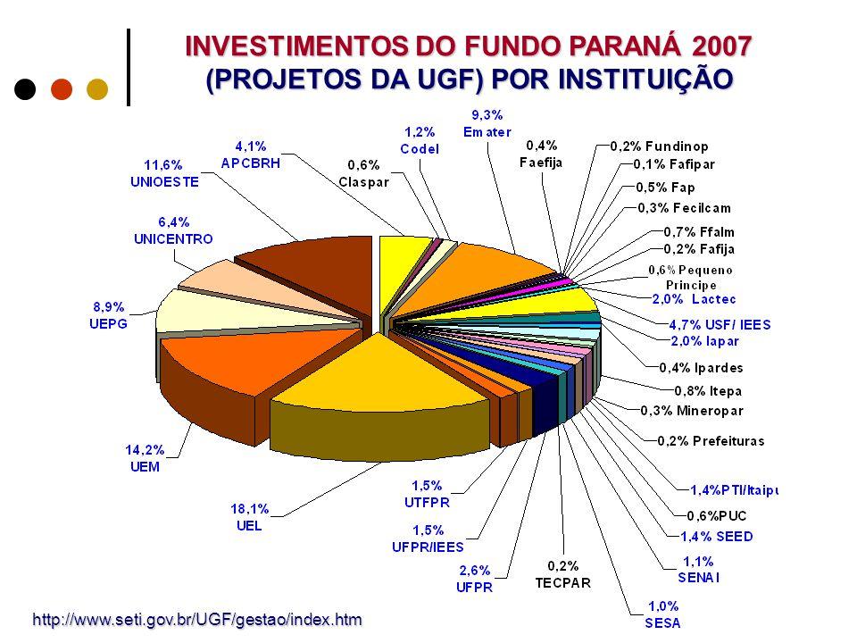 INVESTIMENTOS DO FUNDO PARANÁ 2007 (PROJETOS DA UGF) POR INSTITUIÇÃO http://www.seti.gov.br/UGF/gestao/index.htm