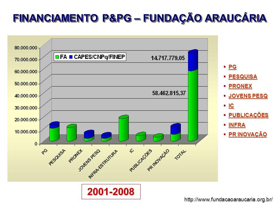 FINANCIAMENTO P&PG – FUNDAÇÃO ARAUCÁRIA 2001-2008 http://www.fundacaoaraucaria.org.br/  PG PG  PESQUISA PESQUISA  PRONEX PRONEX  JOVENS PESQ JOVENS PESQ JOVENS PESQ  IC IC  PUBLICAÇÕES PUBLICAÇÕES  INFRA INFRA  PR INOVAÇÃO PR INOVAÇÃO PR INOVAÇÃO