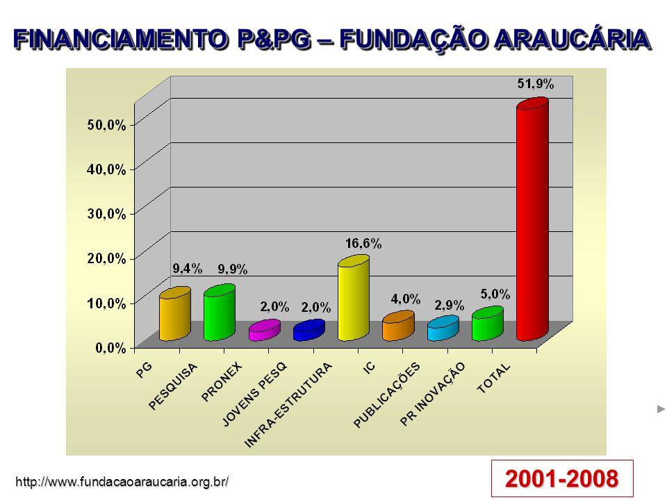 FINANCIAMENTO P&PG – FUNDAÇÃO ARAUCÁRIA 2001-2008 http://www.fundacaoaraucaria.org.br/