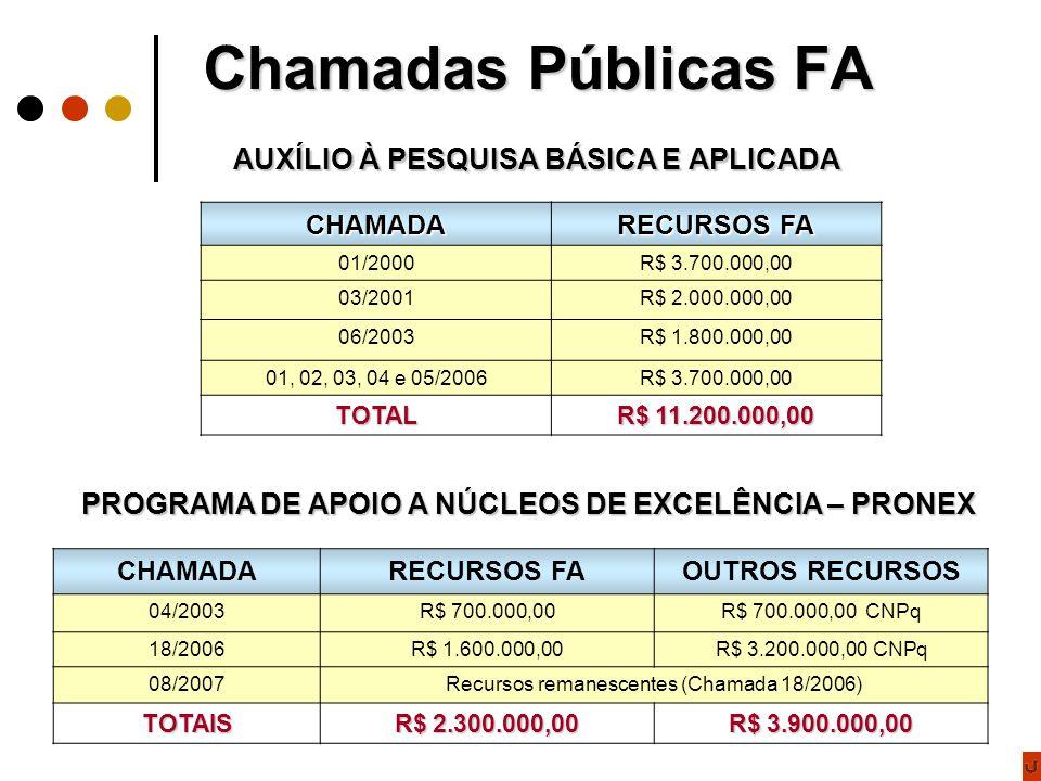 Chamadas Públicas FA CHAMADA RECURSOS FA 01/2000R$ 3.700.000,00 03/2001R$ 2.000.000,00 06/2003R$ 1.800.000,00 01, 02, 03, 04 e 05/2006R$ 3.700.000,00 TOTAL R$ 11.200.000,00 AUXÍLIO À PESQUISA BÁSICA E APLICADA PROGRAMA DE APOIO A NÚCLEOS DE EXCELÊNCIA – PRONEX CHAMADARECURSOS FAOUTROS RECURSOS 04/2003R$ 700.000,00R$ 700.000,00 CNPq 18/2006R$ 1.600.000,00R$ 3.200.000,00 CNPq 08/2007Recursos remanescentes (Chamada 18/2006) TOTAIS R$ 2.300.000,00 R$ 3.900.000,00