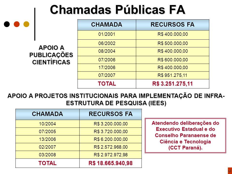 Chamadas Públicas FA APOIO A PUBLICAÇÕES CIENTÍFICAS CHAMADARECURSOS FA 01/2001R$ 400.000,00 06/2002R$ 500.000,00 08/2004R$ 400.000,00 07/2006R$ 600.000,00 17/2006R$ 400.000,00 07/2007R$ 951.275,11 TOTAL R$ 3.251.275,11 CHAMADARECURSOS FA 10/2004R$ 3.200.000,00 07/2005R$ 3.720.000,00 13/2006R$ 6.200.000,00 02/2007R$ 2.572.968,00 03/2008R$ 2.972.972,98 TOTAL R$ 18.665.940,98 APOIO A PROJETOS INSTITUCIONAIS PARA IMPLEMENTAÇÃO DE INFRA- ESTRUTURA DE PESQUISA (IEES) Atendendo deliberações do Executivo Estadual e do Conselho Paranaense de Ciência e Tecnologia (CCT Paraná).