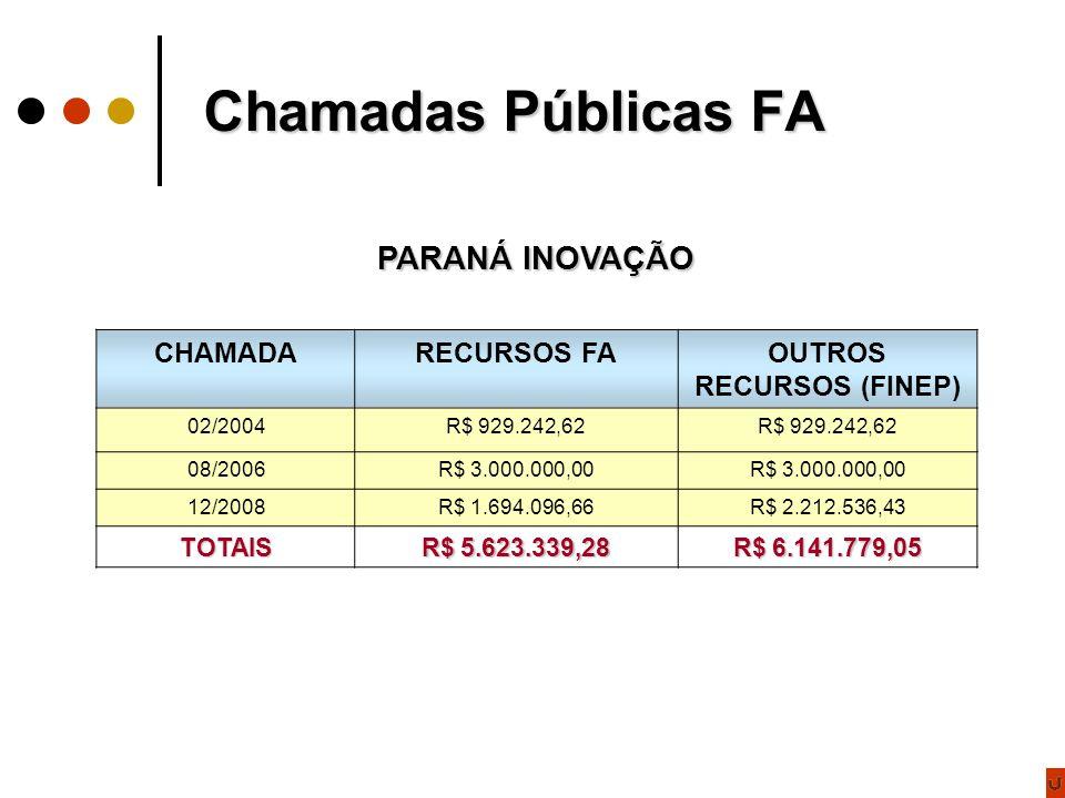 Chamadas Públicas FA PARANÁ INOVAÇÃO CHAMADARECURSOS FAOUTROS RECURSOS (FINEP) 02/2004R$ 929.242,62 08/2006R$ 3.000.000,00 12/2008R$ 1.694.096,66R$ 2.212.536,43 TOTAIS R$ 5.623.339,28 R$ 6.141.779,05