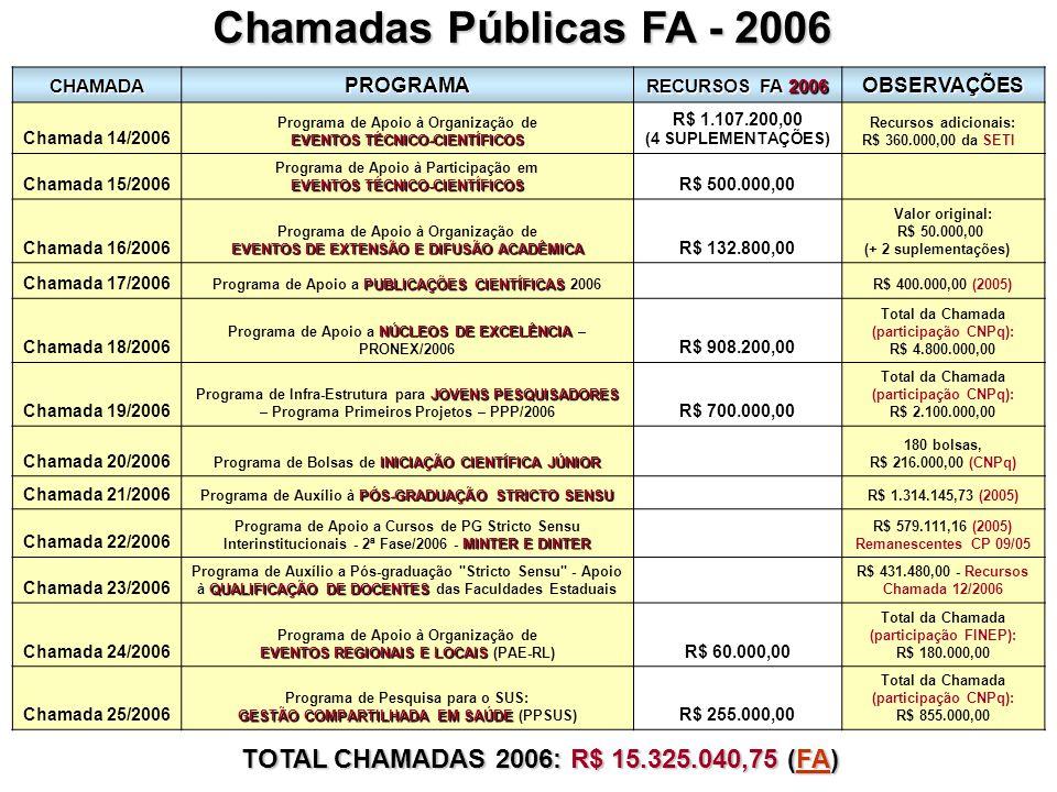 CHAMADAPROGRAMA RECURSOS FA 2006 OBSERVAÇÕES Chamada 14/2006 Programa de Apoio à Organização de EVENTOS TÉCNICO-CIENTÍFICOS R$ 1.107.200,00 (4 SUPLEMENTAÇÕES) Recursos adicionais: R$ 360.000,00 da SETI Chamada 15/2006 Programa de Apoio à Participação em EVENTOS TÉCNICO-CIENTÍFICOS R$ 500.000,00 Chamada 16/2006 Programa de Apoio à Organização de EVENTOS DE EXTENSÃO E DIFUSÃO ACADÊMICA R$ 132.800,00 Valor original: R$ 50.000,00 (+ 2 suplementações) Chamada 17/2006 PUBLICAÇÕES CIENTÍFICAS Programa de Apoio a PUBLICAÇÕES CIENTÍFICAS 2006 R$ 400.000,00 (2005) Chamada 18/2006 NÚCLEOS DE EXCELÊNCIA Programa de Apoio a NÚCLEOS DE EXCELÊNCIA – PRONEX/2006 R$ 908.200,00 Total da Chamada (participação CNPq): R$ 4.800.000,00 Chamada 19/2006 JOVENS PESQUISADORES Programa de Infra-Estrutura para JOVENS PESQUISADORES – Programa Primeiros Projetos – PPP/2006 R$ 700.000,00 Total da Chamada (participação CNPq): R$ 2.100.000,00 Chamada 20/2006 INICIAÇÃO CIENTÍFICA JÚNIOR Programa de Bolsas de INICIAÇÃO CIENTÍFICA JÚNIOR 180 bolsas, R$ 216.000,00 (CNPq) Chamada 21/2006 PÓS-GRADUAÇÃO STRICTO SENSU Programa de Auxílio à PÓS-GRADUAÇÃO STRICTO SENSU R$ 1.314.145,73 (2005) Chamada 22/2006 MINTER E DINTER Programa de Apoio a Cursos de PG Stricto Sensu Interinstitucionais - 2ª Fase/2006 - MINTER E DINTER R$ 579.111,16 (2005) Remanescentes CP 09/05 Chamada 23/2006 QUALIFICAÇÃO DE DOCENTES Programa de Auxílio a Pós-graduação Stricto Sensu - Apoio à QUALIFICAÇÃO DE DOCENTES das Faculdades Estaduais R$ 431.480,00 - Recursos Chamada 12/2006 Chamada 24/2006 Programa de Apoio à Organização de EVENTOS REGIONAIS E LOCAIS EVENTOS REGIONAIS E LOCAIS (PAE-RL) R$ 60.000,00 Total da Chamada (participação FINEP): R$ 180.000,00 Chamada 25/2006 Programa de Pesquisa para o SUS: GESTÃO COMPARTILHADA EM SAÚDE GESTÃO COMPARTILHADA EM SAÚDE (PPSUS) R$ 255.000,00 Total da Chamada (participação CNPq): R$ 855.000,00 TOTAL CHAMADAS 2006: R$ 15.325.040,75 (FA) FA