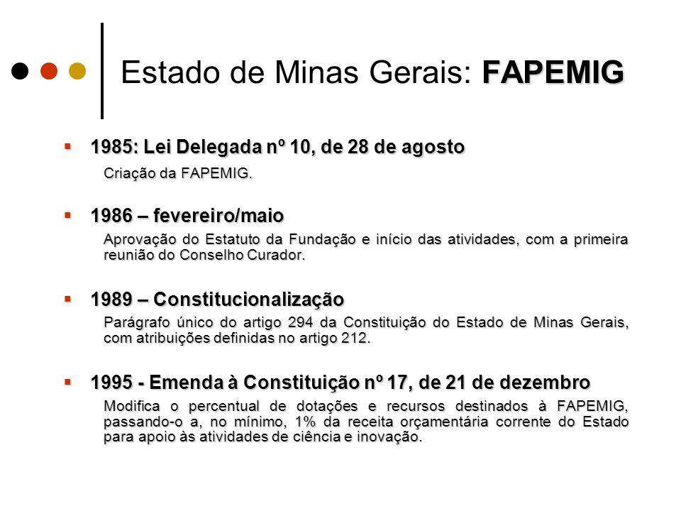 FAPEMIG Estado de Minas Gerais: FAPEMIG  1985: Lei Delegada nº 10, de 28 de agosto Criação da FAPEMIG.