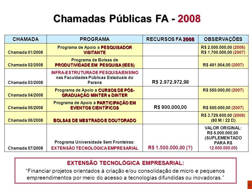 CHAMADAPROGRAMA RECURSOS FA 2008 OBSERVAÇÕES Chamada 01/2008 PESQUISADOR VISITANTE Programa de Apoio a PESQUISADOR VISITANTE R$ 2.000.000,00 (2006) R$ 1.700.000,00 (2007) Chamada 02/2008 Programa de Bolsas de PRODUTIVIDADE EM PESQUISA (IEES) R$ 491.904,00 (2007) Chamada 03/2008 INFRA-ESTRUTURA DE PESQUISA/ENSINO INFRA-ESTRUTURA DE PESQUISA/ENSINO nas Faculdades Públicas Estaduais do Paraná R$ 2.972.972,98 Chamada 04/2008 CURSOS DE PÓS- GRADUAÇÃO MINTER e DINTER Programa de Apoio a CURSOS DE PÓS- GRADUAÇÃO MINTER e DINTER R$ 550.000,00 (2007) Chamada 05/2008 PARTICIPAÇÃO EM EVENTOS CIENTÍFICOS Programa de Apoio à PARTICIPAÇÃO EM EVENTOS CIENTÍFICOS R$ 900.000,00 R$ 500.000,00 (2007) Chamada 06/2008 BOLSAS DE MESTRADO E DOUTORADO R$ 3.729.600,00 (2006) (80 M / 22 D) Chamada 07/2008 Programa Universidade Sem Fronteiras: EXTENSÃO TECNOLÓGICA EMPRESARIAL R$ 1.500.000,00 ( ) VALOR ORIGINAL: R$ 6.000.000,00 (SUPLEMENTADO PARA R$ 12.000.000,00) Chamadas Públicas FA - 2008 EXTENSÃO TECNOLÓGICA EMPRESARIAL: Financiar projetos orientados à criação e/ou consolidação de micro e pequenos empreendimentos por meio do acesso a tecnologias difundidas ou inovadoras.