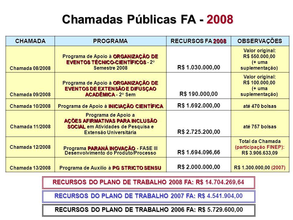 CHAMADAPROGRAMA RECURSOS FA 2008 OBSERVAÇÕES Chamada 08/2008 ORGANIZAÇÃO DE EVENTOS TÉCNICO-CIENTÍFICOS Programa de Apoio à ORGANIZAÇÃO DE EVENTOS TÉCNICO-CIENTÍFICOS - 2 o Semestre 2008 R$ 1.030.000,00 Valor original: R$ 550.000,00 (+ uma suplementação) Chamada 09/2008 ORGANIZAÇÃO DE EVENTOS DE EXTENSÃO E DIFUSÇAO ACADÊMICA Programa de Apoio à ORGANIZAÇÃO DE EVENTOS DE EXTENSÃO E DIFUSÇAO ACADÊMICA - 2 o Sem R$ 190.000,00 Valor original: R$ 100.000,00 (+ uma suplementação) Chamada 10/2008 INICIAÇÃO CIENTÍFICA Programa de Apoio à INICIAÇÃO CIENTÍFICA R$ 1.692.000,00 até 470 bolsas Chamada 11/2008 Programa de Apoio a AÇÕES AFIRMATIVAS PARA INCLUSÃO SOCIAL AÇÕES AFIRMATIVAS PARA INCLUSÃO SOCIAL em Atividades de Pesquisa e Extensão Universitária R$ 2.725.200,00 até 757 bolsas Chamada 12/2008 PARANÁ INOVAÇÃO Programa PARANÁ INOVAÇÃO - FASE III Desenvolvimento do Produto/Processo R$ 1.694.096,66 Total da Chamada (participação FINEP): R$ 3.906.633,09 Chamada 13/2008 PG STRICTO SENSU Programa de Auxílio à PG STRICTO SENSU R$ 2.000.000,00 R$ 1.300.000,00 (2007) Chamadas Públicas FA - 2008 RECURSOS DO PLANO DE TRABALHO 2008 FA: R$ RECURSOS DO PLANO DE TRABALHO 2008 FA: R$ 14.704.269,64 RECURSOS DO PLANO DE TRABALHO 2006 FA: R$ RECURSOS DO PLANO DE TRABALHO 2006 FA: R$ 5.729.600,00 RECURSOS DO PLANO DE TRABALHO 2007 FA: R$ RECURSOS DO PLANO DE TRABALHO 2007 FA: R$ 4.541.904,00