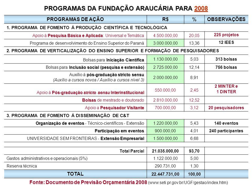 PROGRAMAS DA FUNDAÇÃO ARAUCÁRIA PARA 2008 2008 PROGRAMAS DE AÇÃOR$%OBSERVAÇÕES 1.