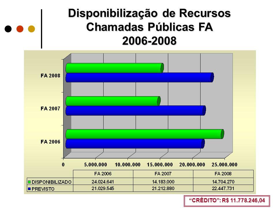 Disponibilização de Recursos Chamadas Públicas FA 2006-2008 CRÉDITO : R$ 11.778.246,04