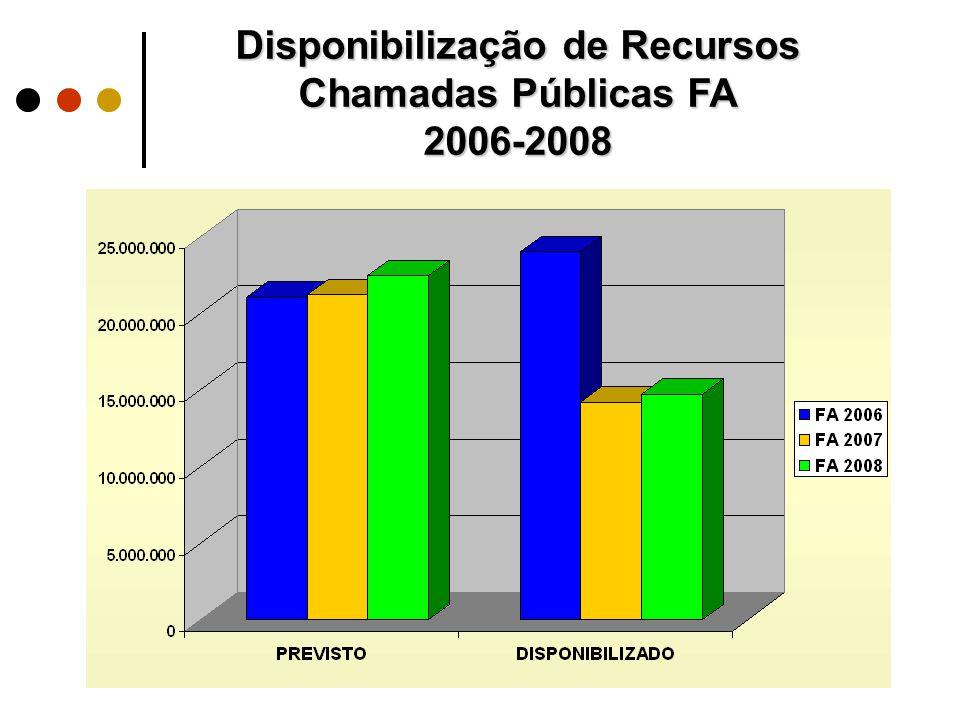 Disponibilização de Recursos Chamadas Públicas FA 2006-2008