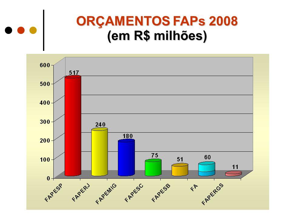 ORÇAMENTOS FAPs 2008 (em R$ milhões) 60