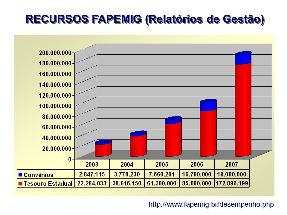 http://www.fapemig.br/desempenho.php COMPARAÇÃO DA EXECUÇÃO DOS RECURSOS FINANCEIROS 2004 a 2007 Investimento (%) 2004200520062007MÉDIA Projetos Pesquisa - Induzidos41,436,931,531,435,3 Projetos Pesquisa - Universal33,035,027,525,330,2 Bolsa de Formação de RH16,618,020,717,818,3 Eventos Científicos2,53,03,92,73,0 Especiais e Endogovernamentais (ESTRUTURANTES) --9,716,2---- Estudos técnicos, Divulgação de C&T 1,61,81,91,51,7 Despesas administrativas4,95,35,1 5,1 Total (%) 10010010010093,6 Reaparelhamento tecnológico das instituições mineiras de C&T; Investimento nas universidades estaduais para criação e consolidação da PG stricto sensu.