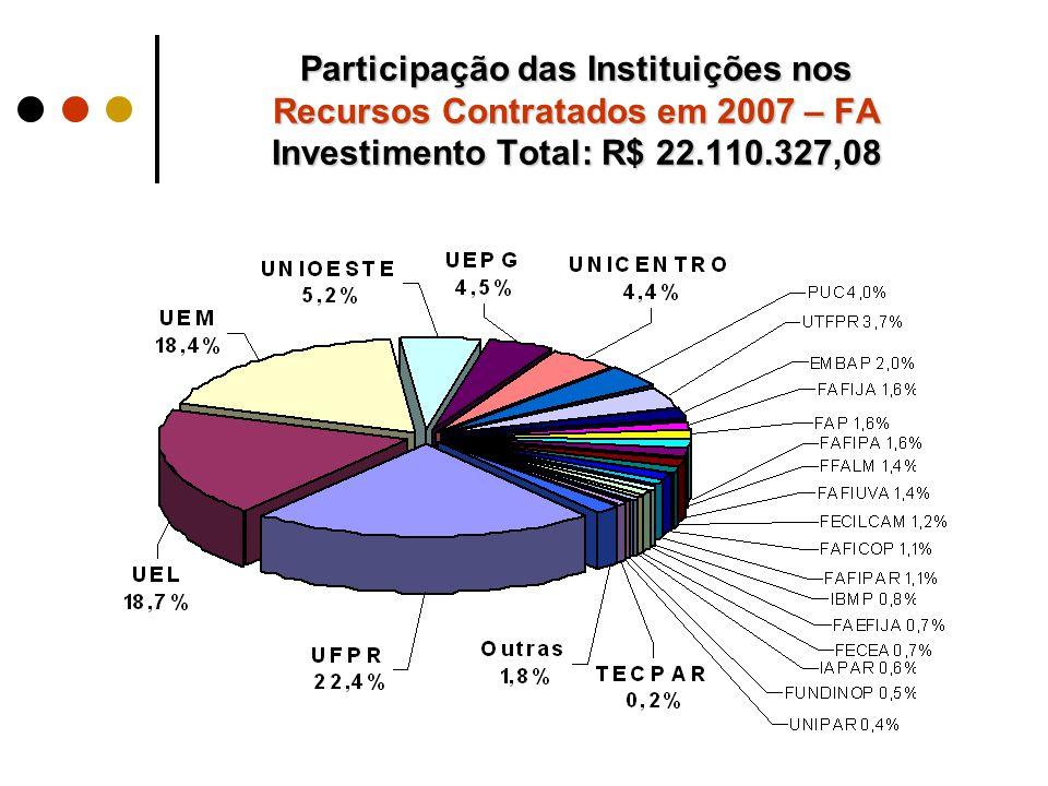 Participação das Instituições nos Recursos Contratados em 2007 – FA Investimento Total: R$ 22.110.327,08