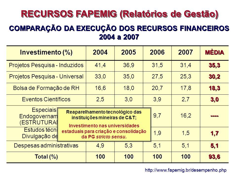 REPASSES: UNIDADE GESTORA DO FUNDO PARANÁ (UGF) E FUNDAÇÃO ARAUCÁRIA (Relatórios de Gestão) http://www.seti.gov.br/UGF/gestao/index.htm
