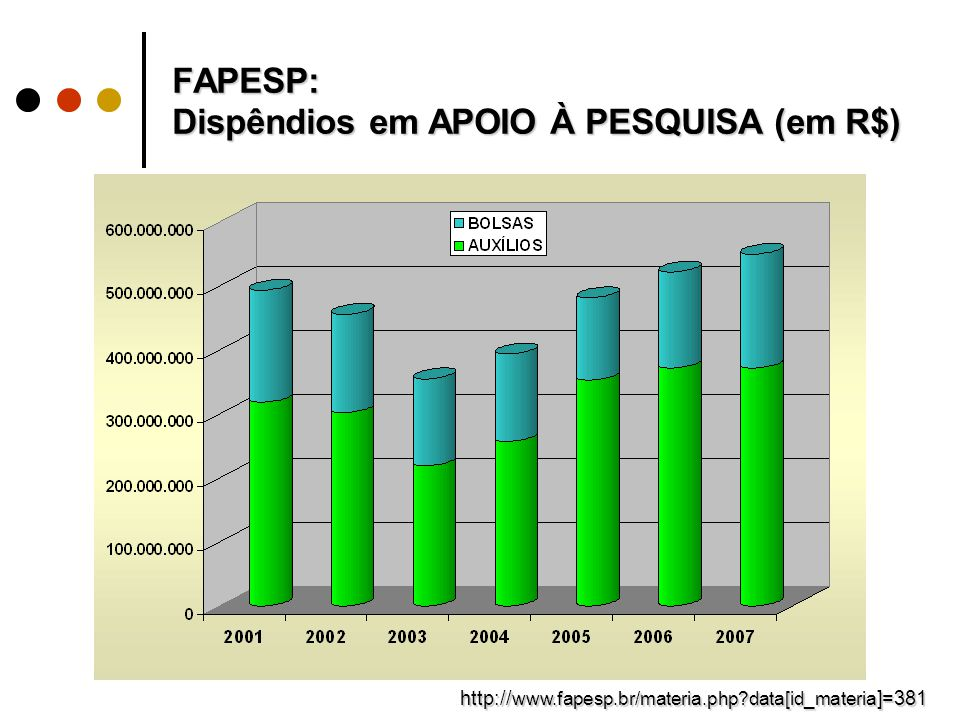 FAPESP: Dispêndios em BOLSAS E AUXÍLIOS (1998-08) www.fapesp.br/materia.php?data[id_materia http://www.fapesp.br/materia.php?data[id_materia]=381 33,4% 38,5%16,6%11,5%
