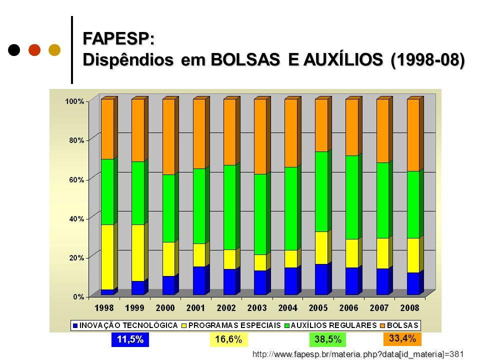 FAPESP: Dispêndios em BOLSAS E AUXÍLIOS (1998-08) www.fapesp.br/materia.php data[id_materia http://www.fapesp.br/materia.php data[id_materia]=381 33,4% 38,5%16,6%11,5%