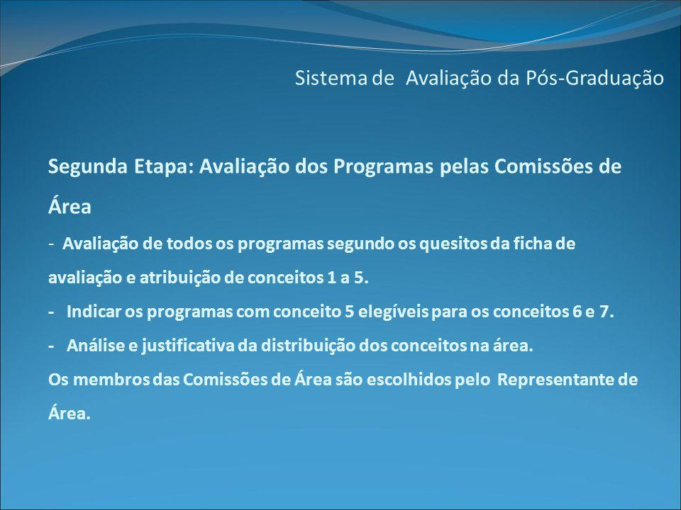 Sistema de Avaliação da Pós-Graduação Segunda Etapa: Avaliação dos Programas pelas Comissões de Área - Avaliação de todos os programas segundo os quesitos da ficha de avaliação e atribuição de conceitos 1 a 5.