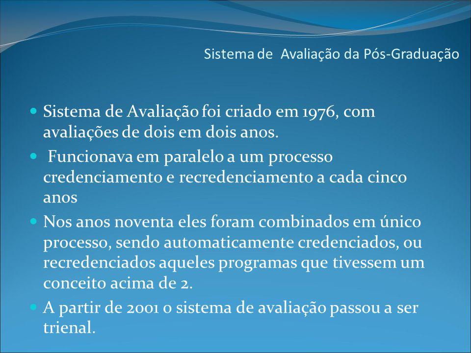 Sistema de Avaliação da Pós-Graduação Sistema de Avaliação foi criado em 1976, com avaliações de dois em dois anos.