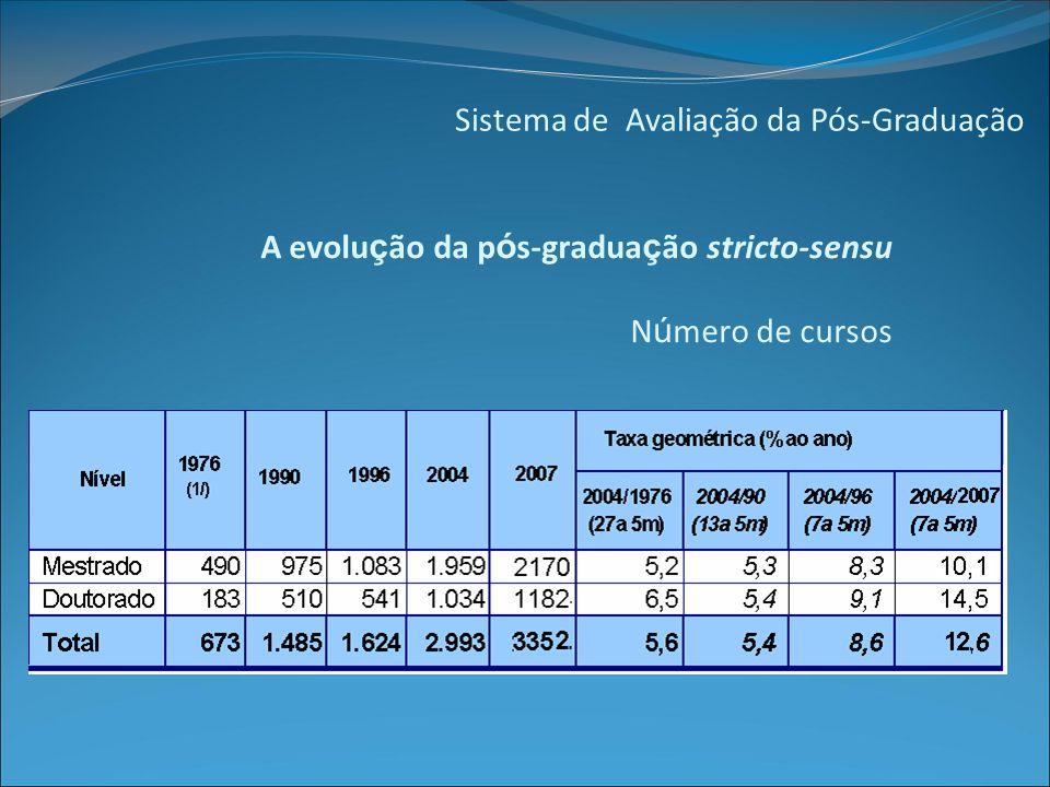 Sistema de Avaliação da Pós-Graduação A evolu ç ão da p ó s-gradua ç ão stricto-sensu N ú mero de cursos