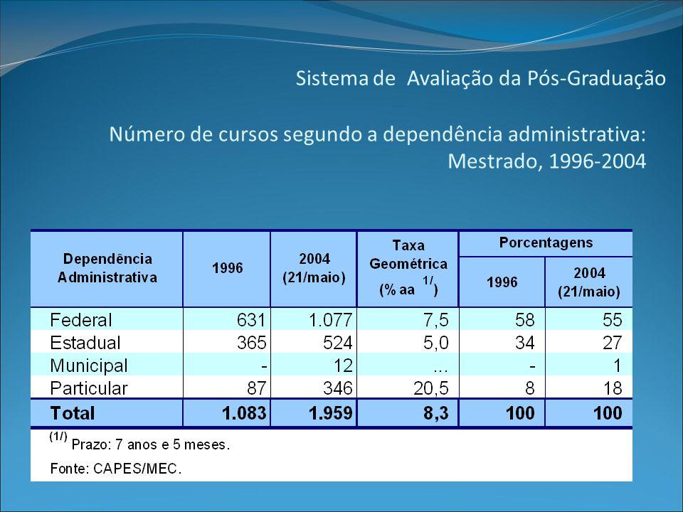 Sistema de Avaliação da Pós-Graduação Número de cursos segundo a dependência administrativa: Mestrado, 1996-2004