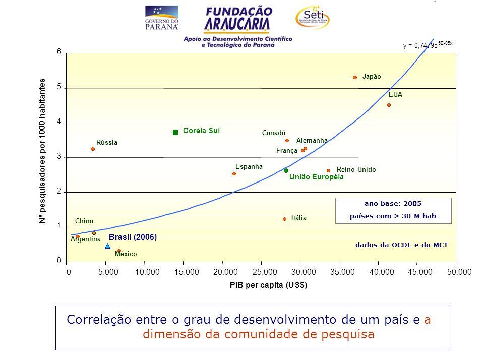 Correlação entre o grau de desenvolvimento de um país e a dimensão da comunidade de pesquisa EUA Japão Reino Unido Alemanha França Canadá União Européia Itália Espanha México Argentina Brasil (2006) Rússia China Coréia Sul 0 1 2 3 4 5 6 05.00010.00015.00020.00025.00030.00035.00040.00045.00050.000 PIB per capita (US$) Nº pesquisadores por 1000 habitantes ano base: 2005 países com > 30 M hab dados da OCDE e do MCT y = 0,7479e 5E-05x