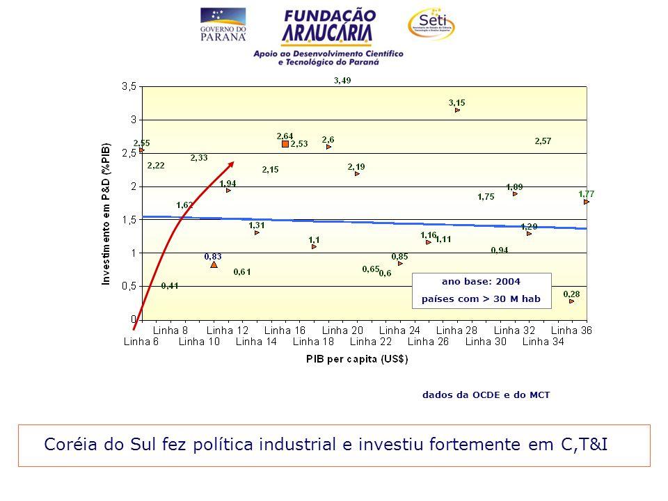 Coréia do Sul fez política industrial e investiu fortemente em C,T&I ano base: 2004 países com > 30 M hab dados da OCDE e do MCT