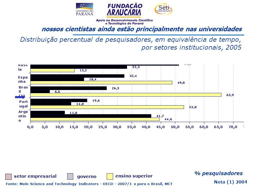 % pesquisadores nossos cientistas ainda estão principalmente nas universidades Distribuição percentual de pesquisadores, em equivalência de tempo, por setores institucionais, 2005 Fonte: Main Science and Technology Indicators - OECD - 2007/1 e para o Brasil, MCT ensino superior setor empresarial governo Nota (1) 2004