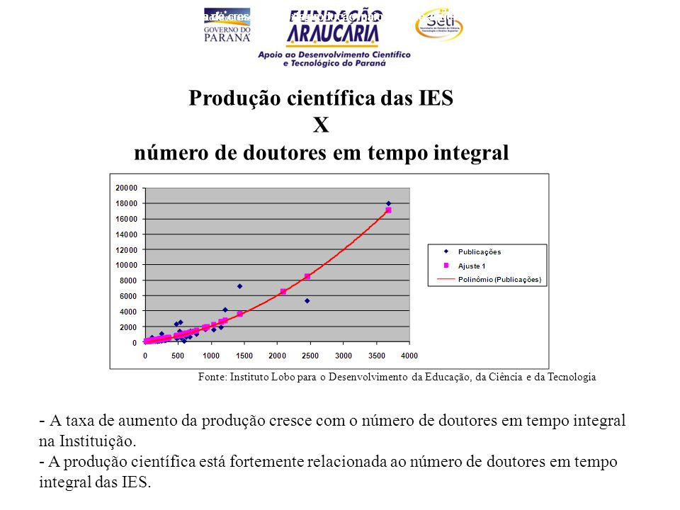 Gráfico 1 : Produção científica das IES versus número de doutores em tempo integral Produção científica das IES X número de doutores em tempo integral Instituições com mais doutores têm taxa de crescimento da produção maior do que aquelas com número menor de doutores.