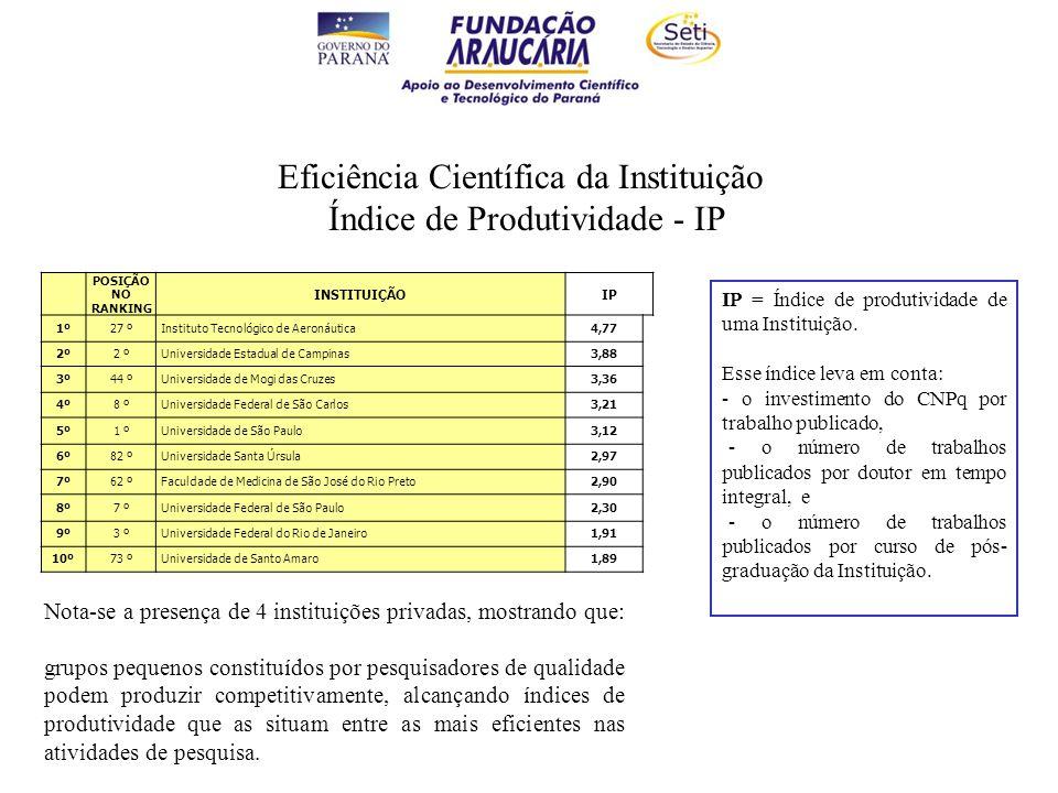 IP = Índice de produtividade de uma Instituição.