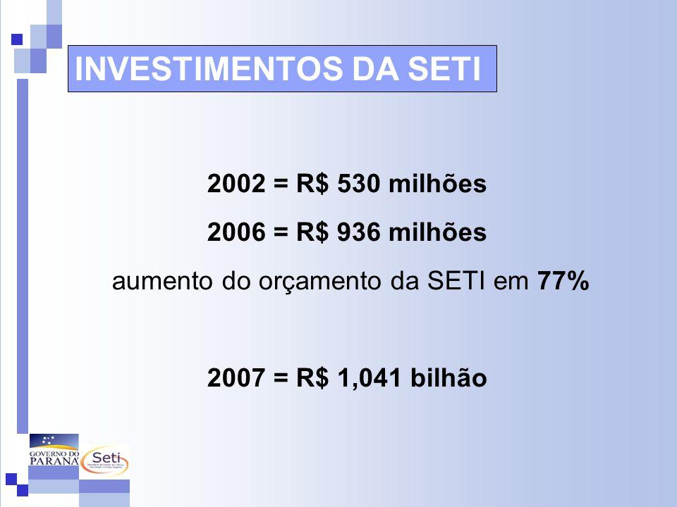 INVESTIMENTOS DA SETI 2002 = R$ 530 milhões 2006 = R$ 936 milhões aumento do orçamento da SETI em 77% 2007 = R$ 1,041 bilhão