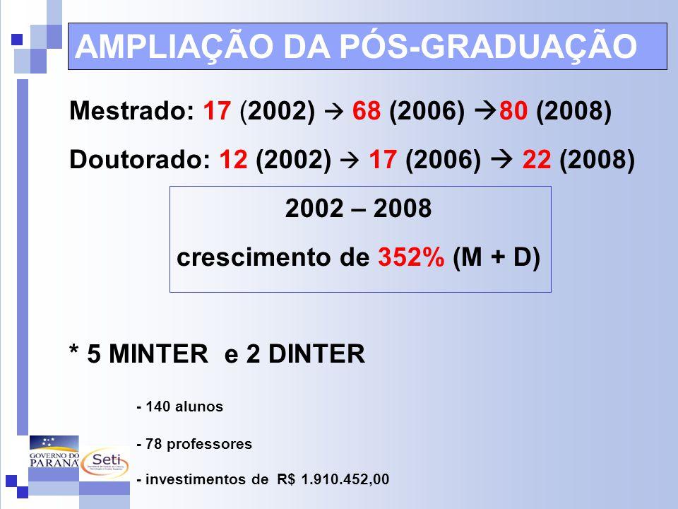 Mestrado: 17 (2002)  68 (2006)  80 (2008) Doutorado: 12 (2002)  17 (2006)  22 (2008) 2002 – 2008 crescimento de 352% (M + D) * 5 MINTER e 2 DINTER - 140 alunos - 78 professores - investimentos de R$ 1.910.452,00 AMPLIAÇÃO DA PÓS-GRADUAÇÃO