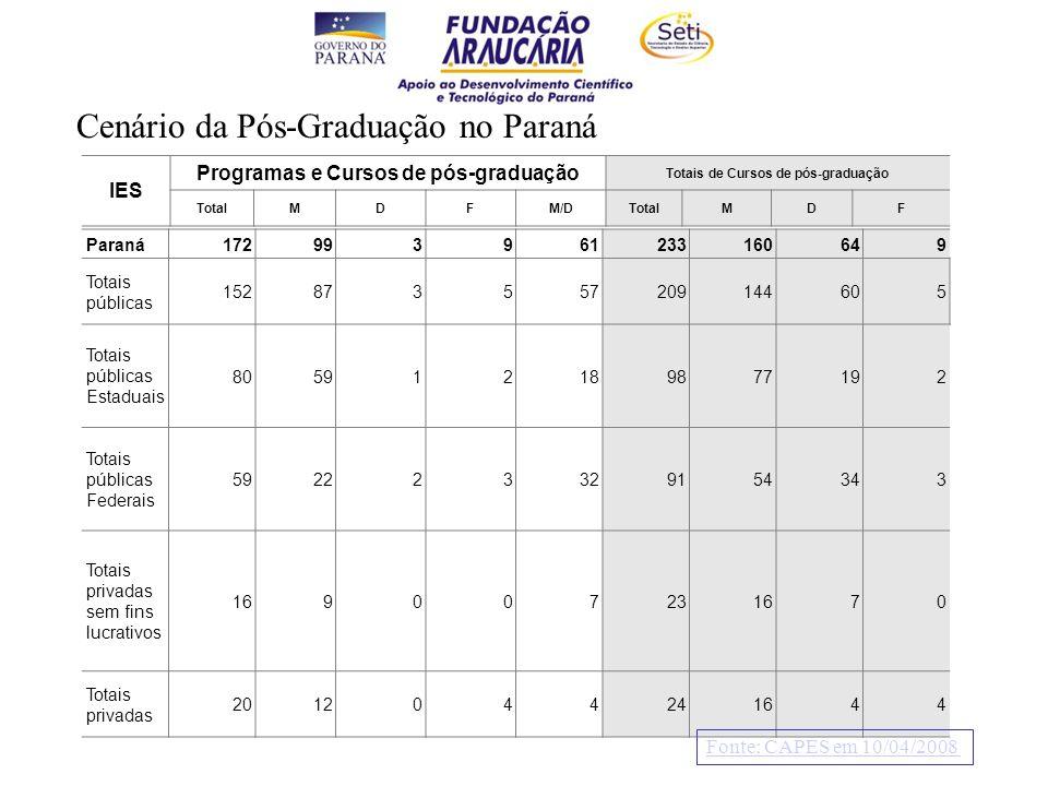 Paraná172993961233160649 Totais públicas 152873557209144605 Totais públicas Estaduais 805912189877192 Totais públicas Federais 592223329154343 Totais privadas sem fins lucrativos 169007231670 Totais privadas 2012044241644 IES Programas e Cursos de pós-graduação Totais de Cursos de pós-graduação TotalMDFM/DTotalMDF Fonte: CAPES em 10/04/2008 Cenário da Pós-Graduação no Paraná