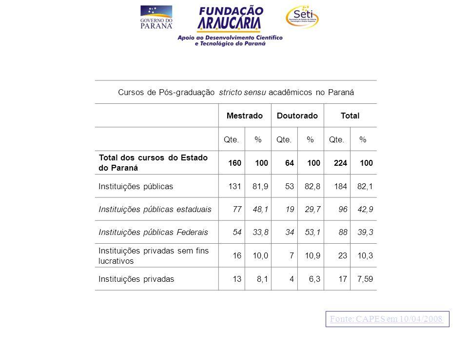 Cursos de Pós-graduação stricto sensu acadêmicos no Paraná MestradoDoutoradoTotal Qte.% % % Total dos cursos do Estado do Paraná 16010064100224100 Instituições públicas13181,95382,818482,1 Instituições públicas estaduais7748,11929,79642,9 Instituições públicas Federais5433,83453,18839,3 Instituições privadas sem fins lucrativos 1610,0710,92310,3 Instituições privadas138,146,3177,59 Planilha 17: Totais curso por natureza Fonte: CAPES em 10/04/2008