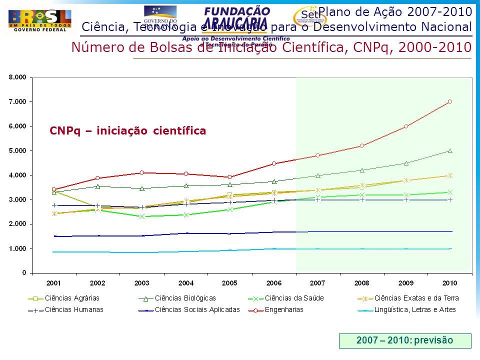 Plano de Ação 2007-2010 Ciência, Tecnologia e Inovação para o Desenvolvimento Nacional Número de Bolsas de Iniciação Científica, CNPq, 2000-2010 2007 – 2010: previsão CNPq – iniciação científica